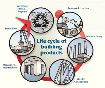 Zero Energy Building ZEB definitions A literature review